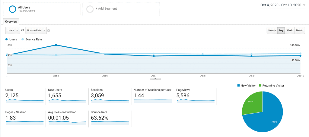 Website Bounce Rate Example