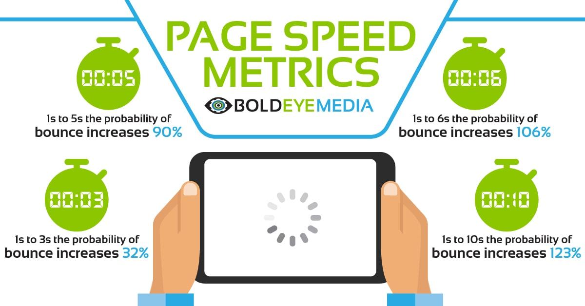 Website Page Speed Metrics